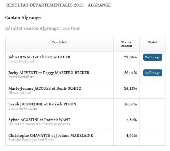 résultats 1er tour du canton algrange